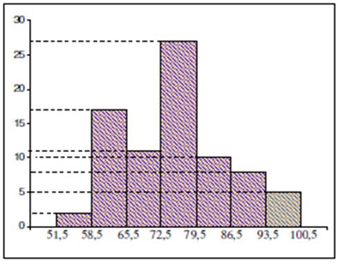 Penyajian data kelompok asteroid histogram poligon ccuart Choice Image